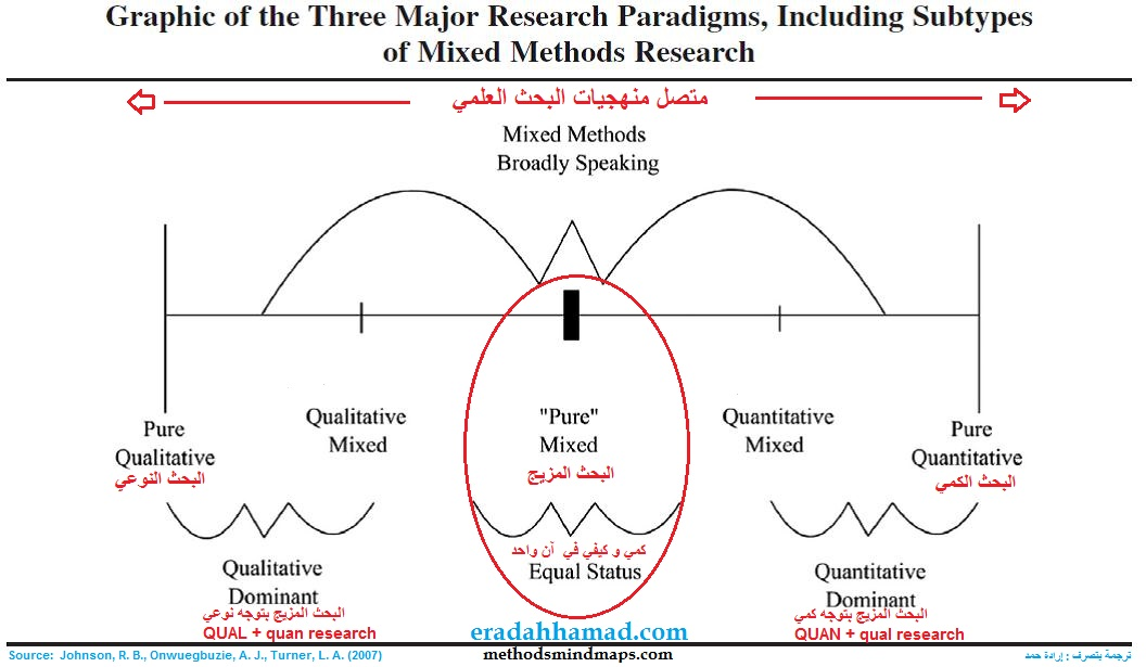 quantitative research method in thesis The third chapter on methodology varies for a qualitative, quantitative, or mixed-method design a four-chapter dissertation incorporates the literature review into the first chapter chapter 1: introduction.