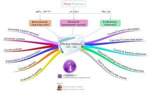 Effective Syllabus المقرر الفعّال